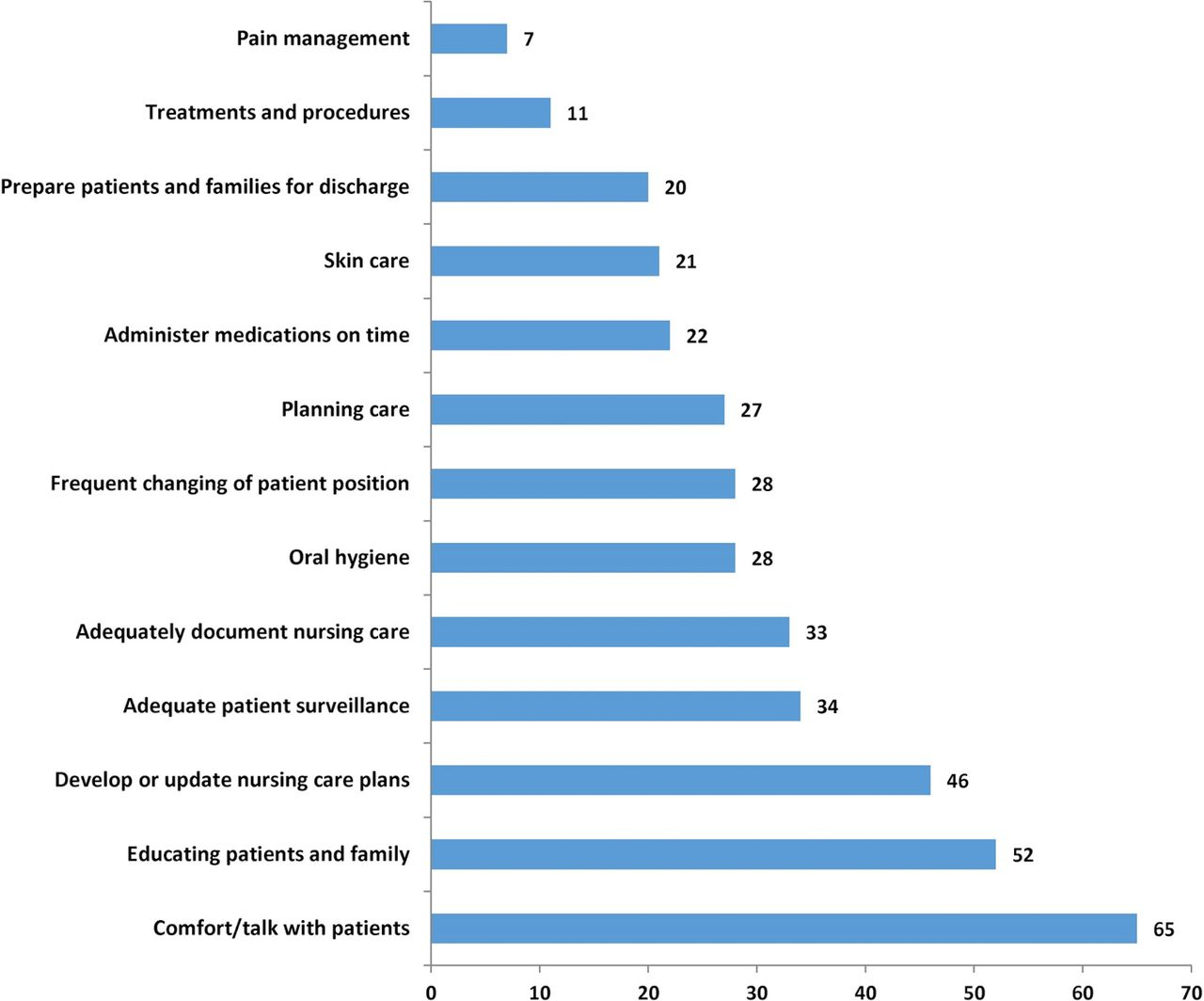 research topics related to medical surgical nursing