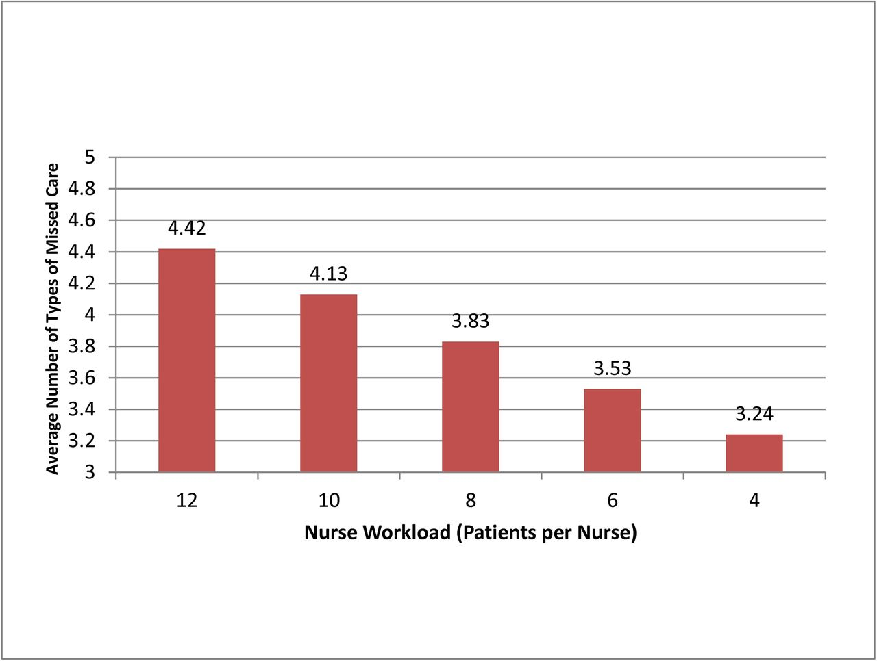 Patient Satisfaction With Hospital Care And Nurses In