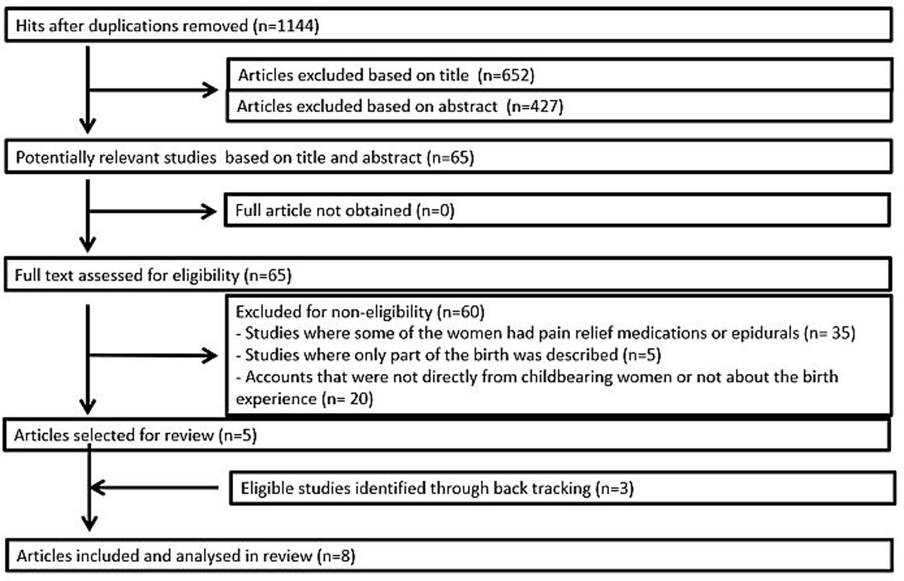 Womens Psychological Experiences Of Physiological Childbirth A