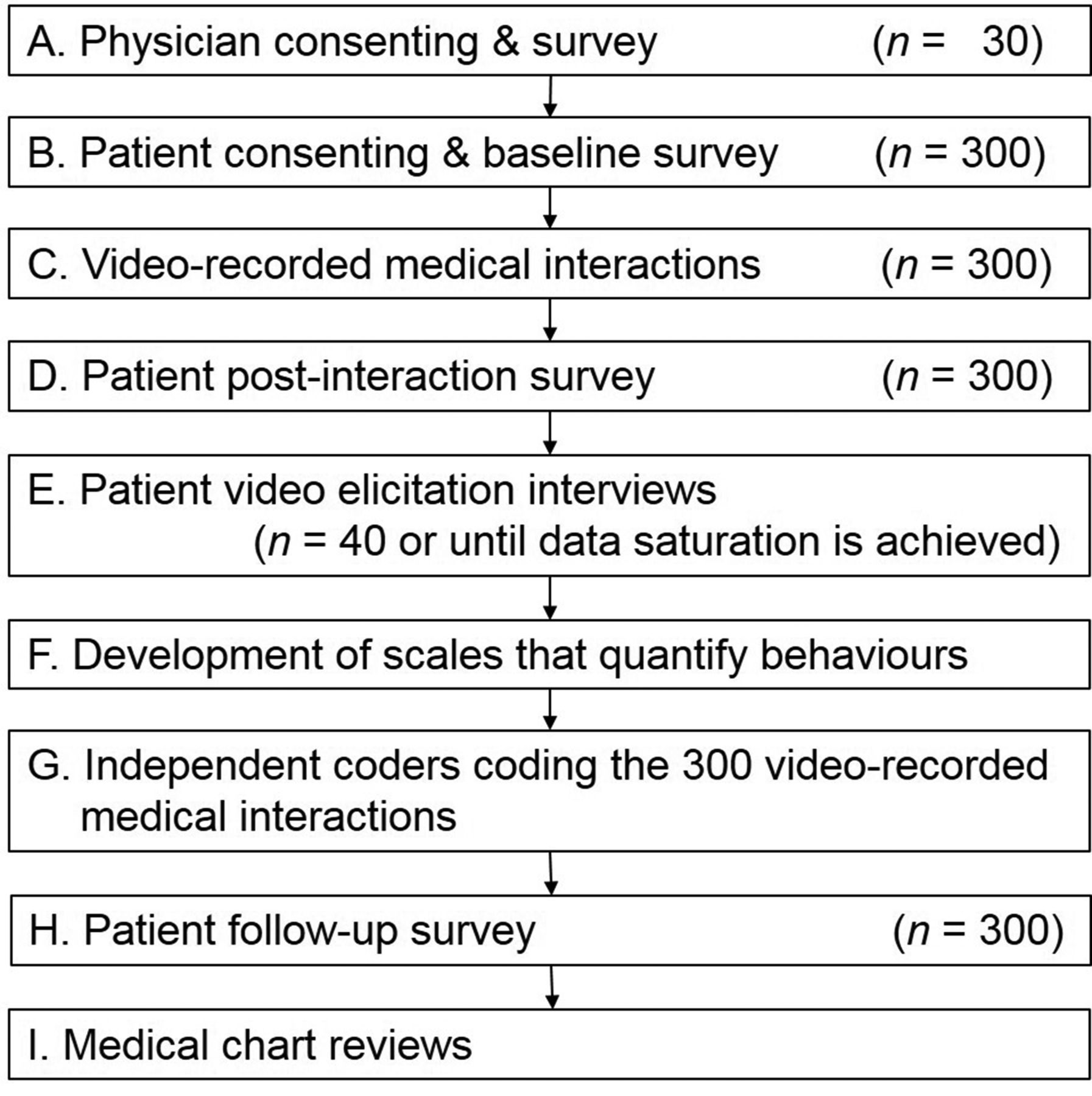 Study Protocol For Investigating Physician Communication Behaviours