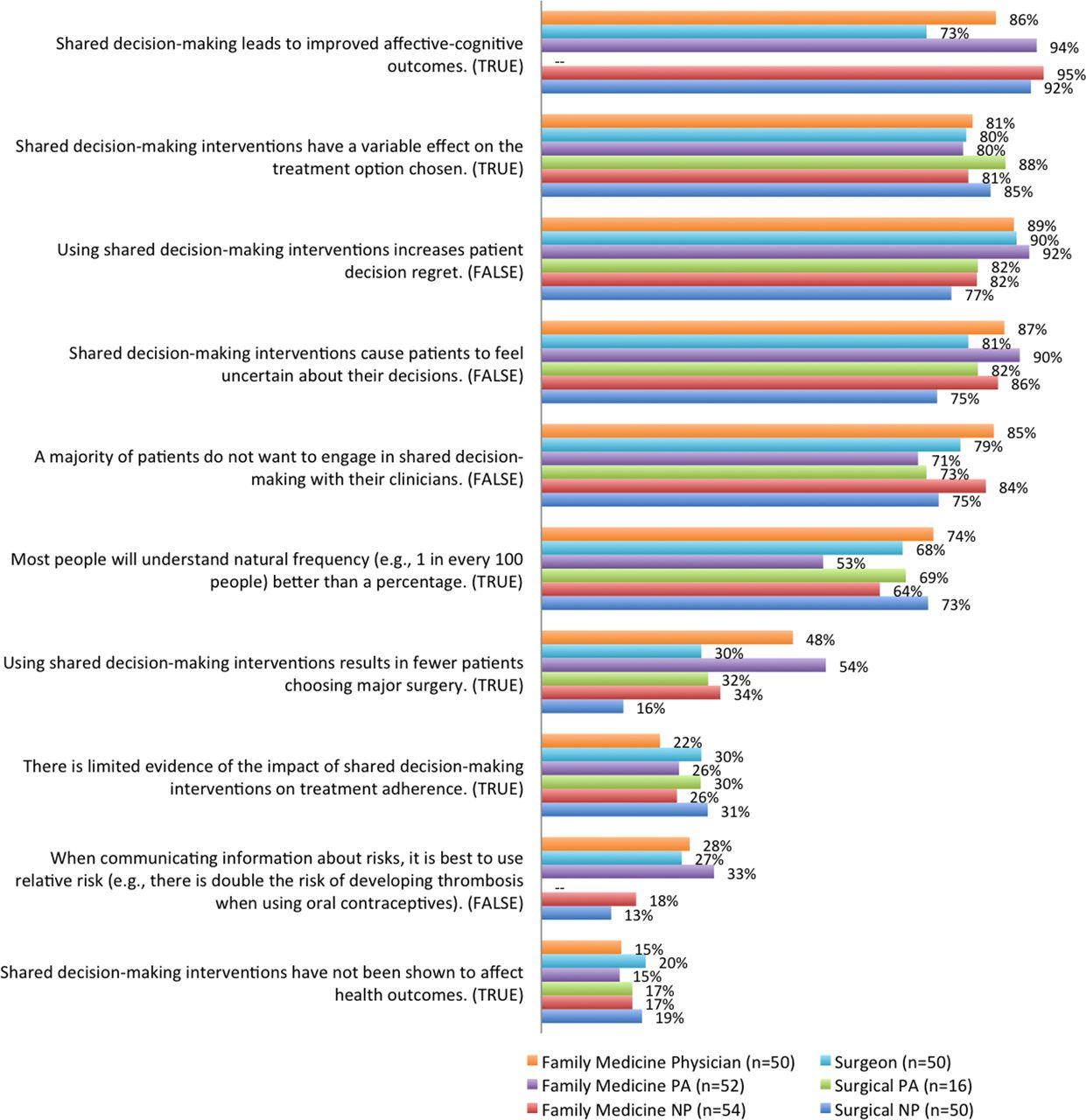 Svn validating admin areas of nursing