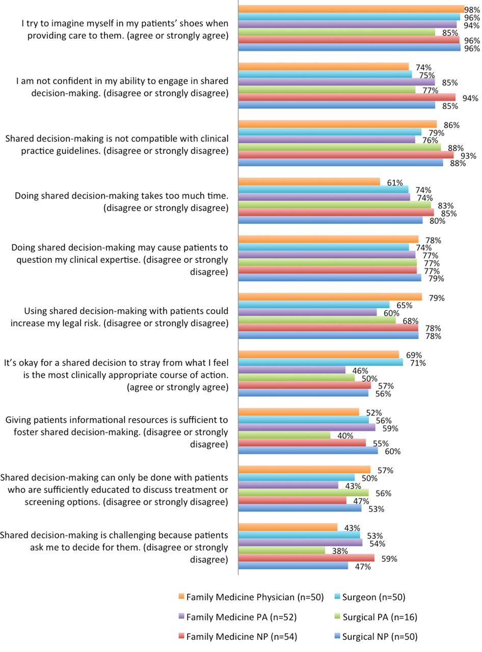 characteristics of decision making ppt