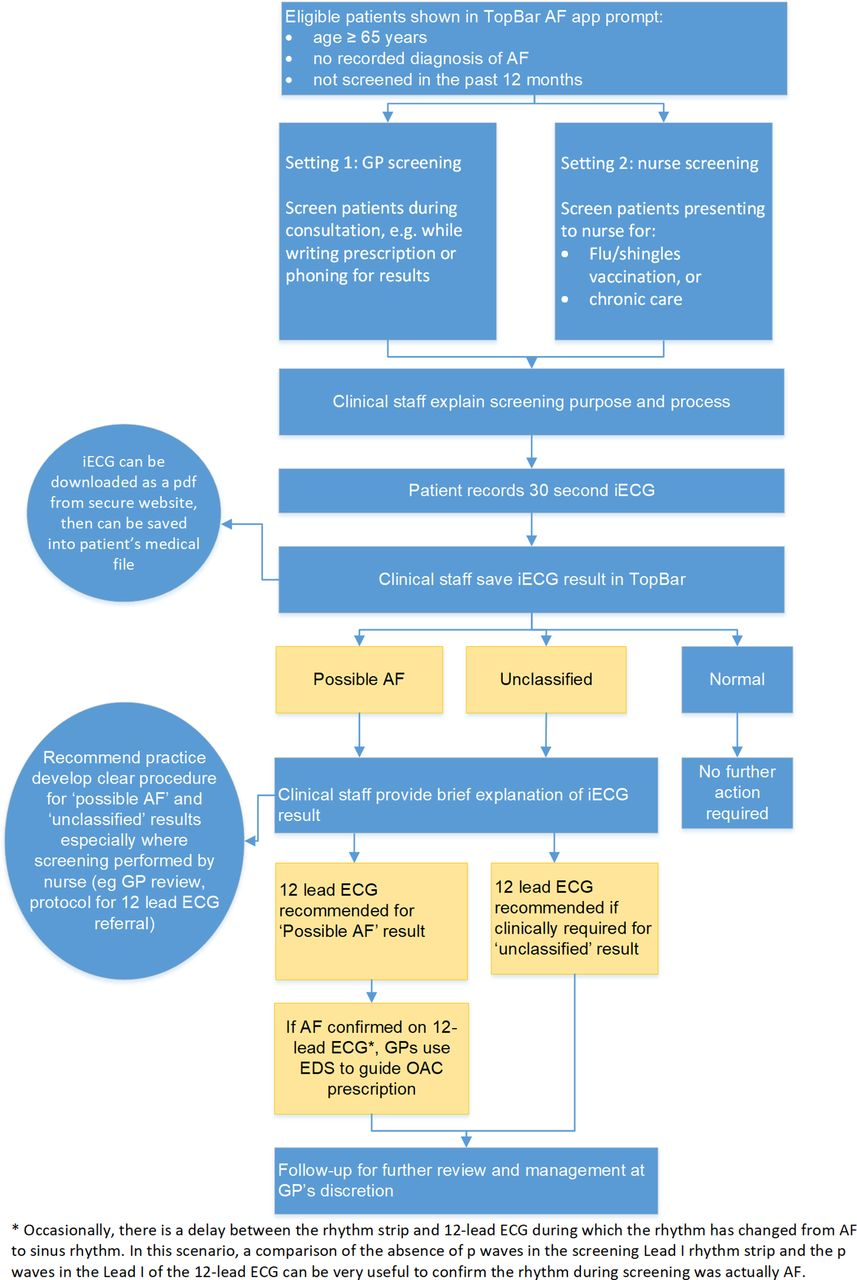 Atrial Fibrillation Screen, Management And Guideline