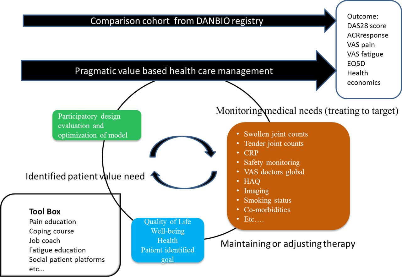 protocol for evaluating and implementing a pragmatic value