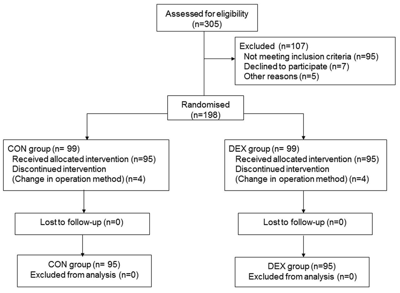 Perioperative Application Of Dexmedetomidine For Postoperative