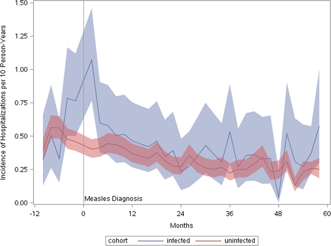 Impact and longevity of measles-associated immune suppression: a