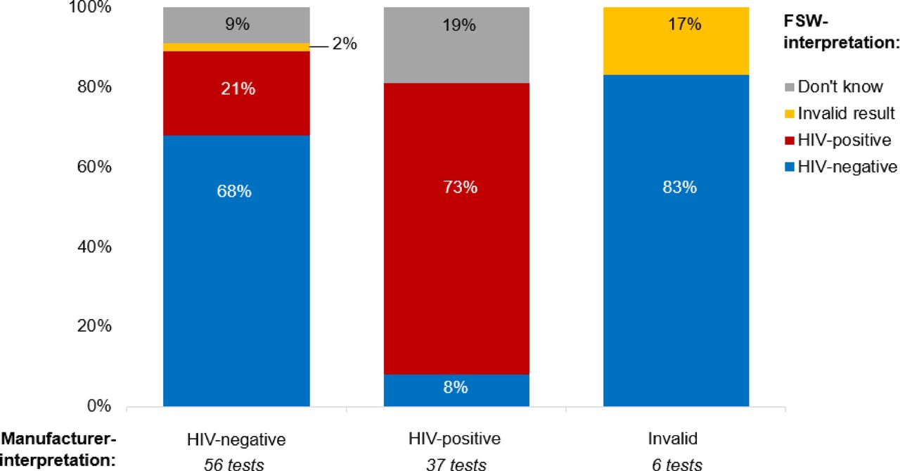 HIV self-test performance among female sex workers in