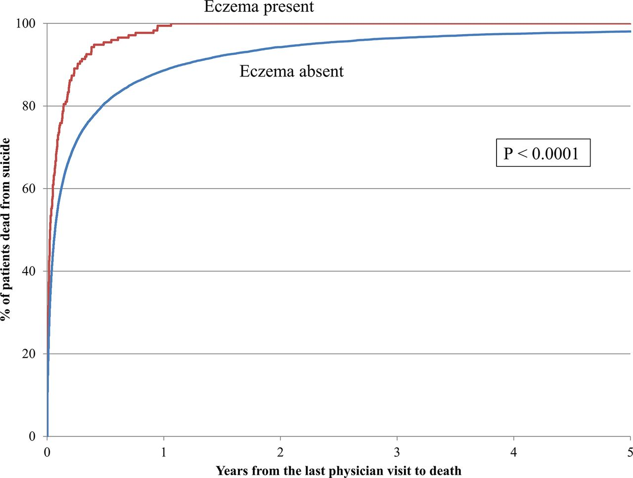 Eczema and subsequent suicide: a matched case–control study | BMJ Open