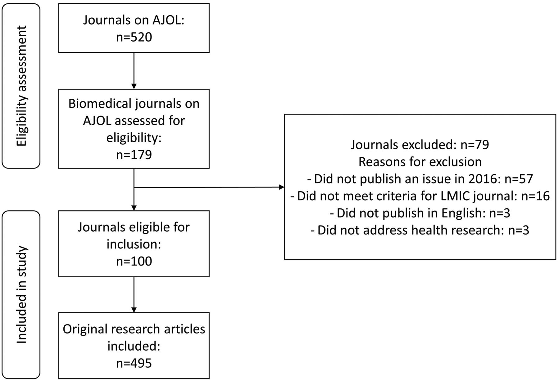 Plagiarism in research: a survey of African medical journals