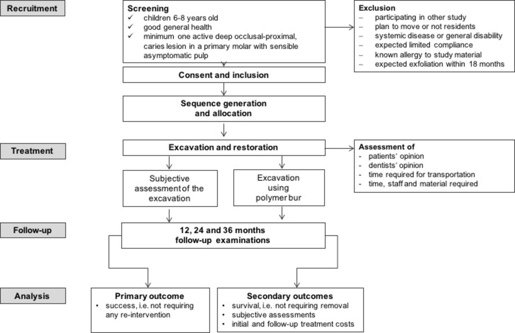 Selective carious tissue removal using subjective criteria