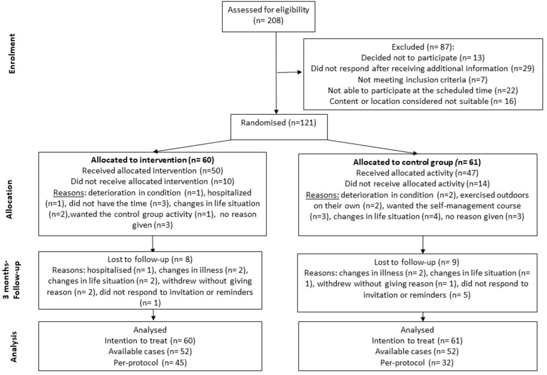 31970f73c Short-term effect of a chronic pain self-management intervention ...