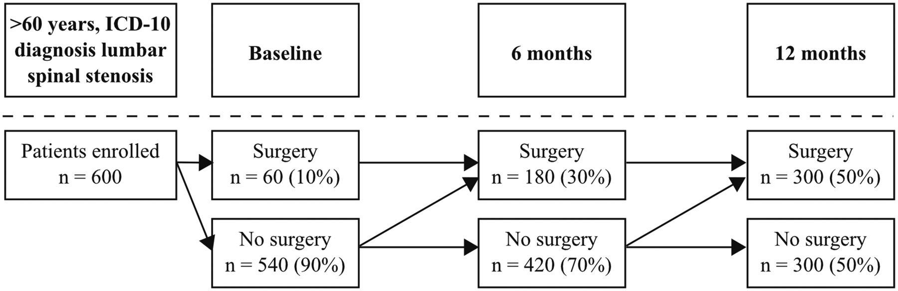 Comparative effectiveness and prognostic factors for outcome
