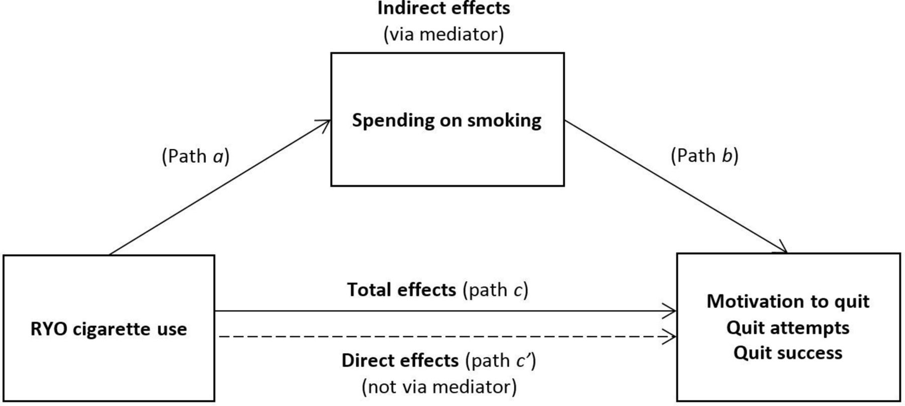 Roll-your-own cigarette use and smoking cessation behaviour: a cross