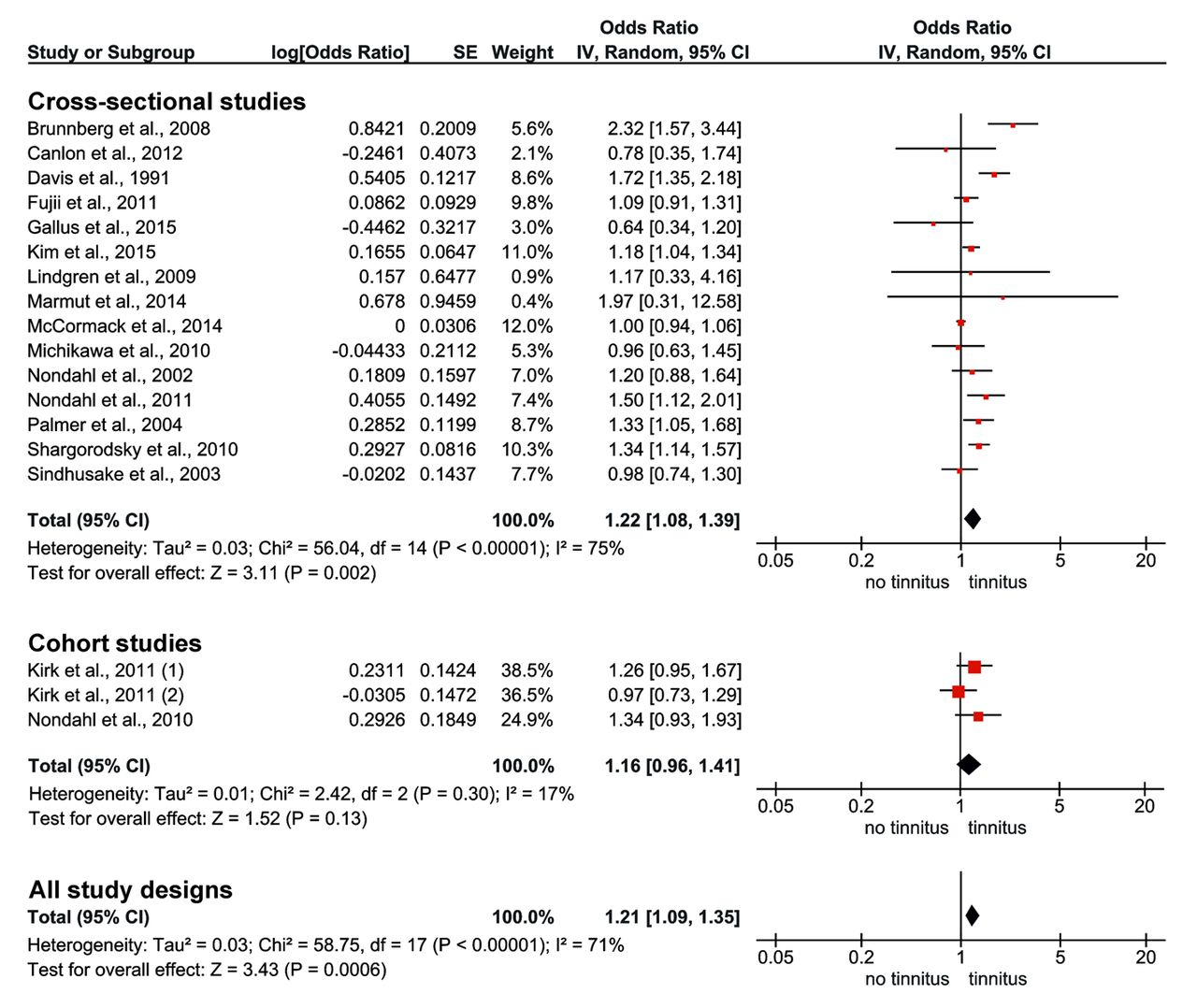 Is smoking a risk factor for tinnitus? A systematic review