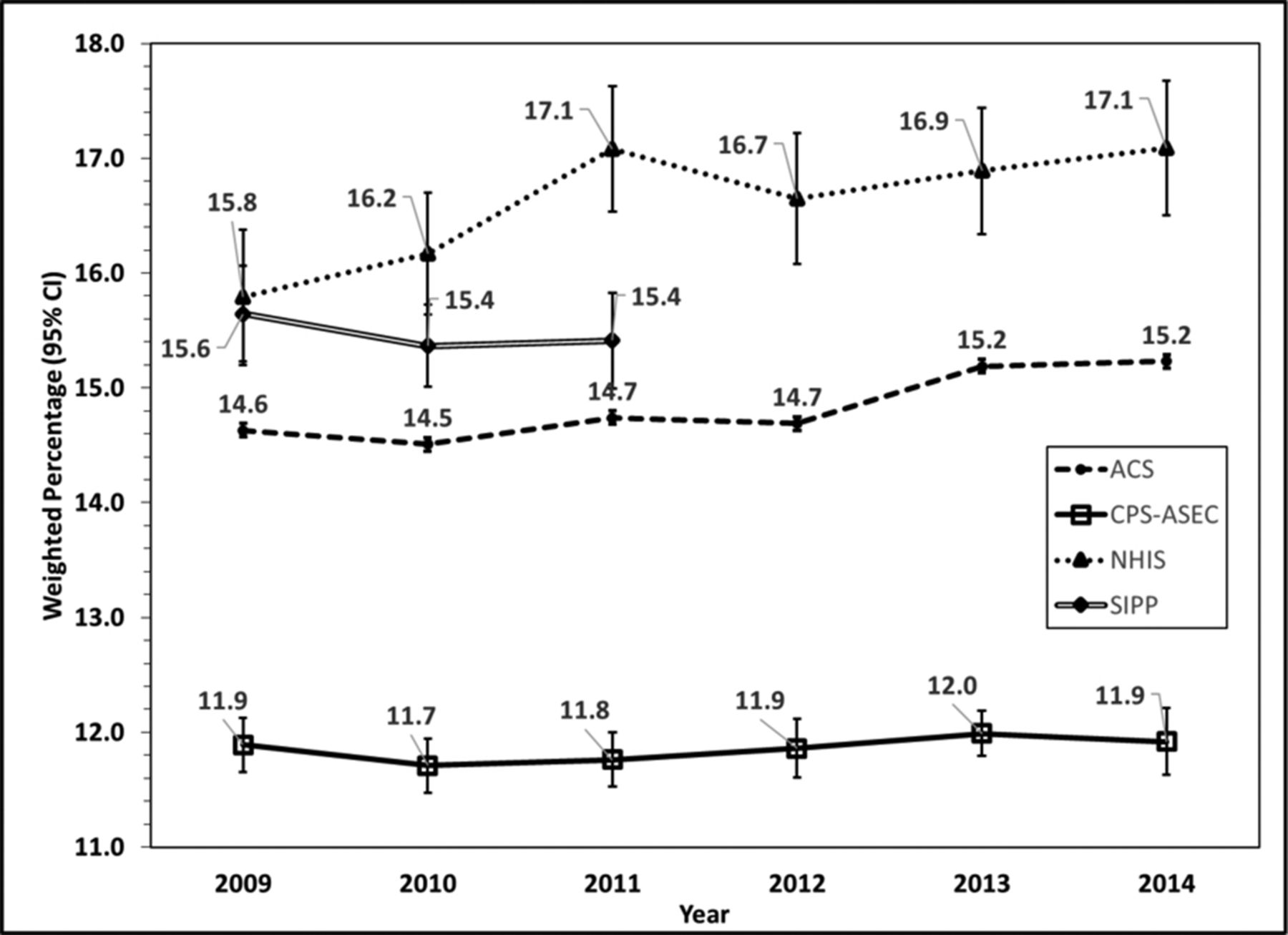 Estimates of prevalence, demographic characteristics and social