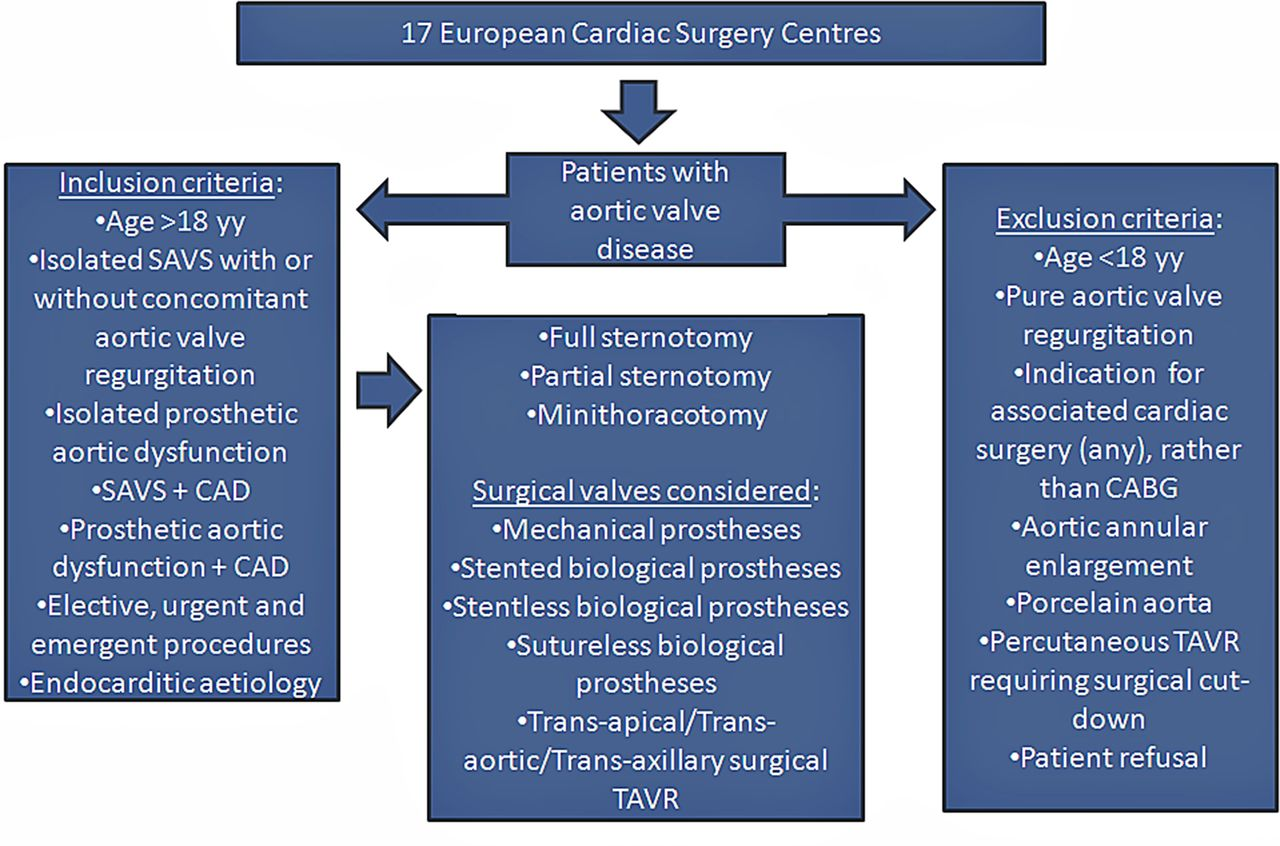 outcomes comparison of different surgical strategies for