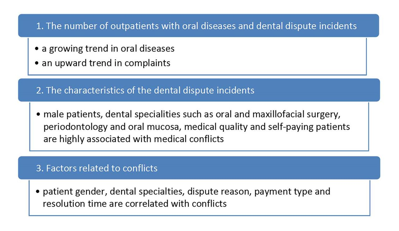 Characteristics of medical disputes arising from dental practice in