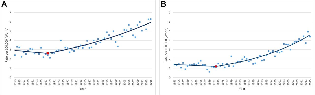 Long-term incidence trends of HPV-related cancers, and cases