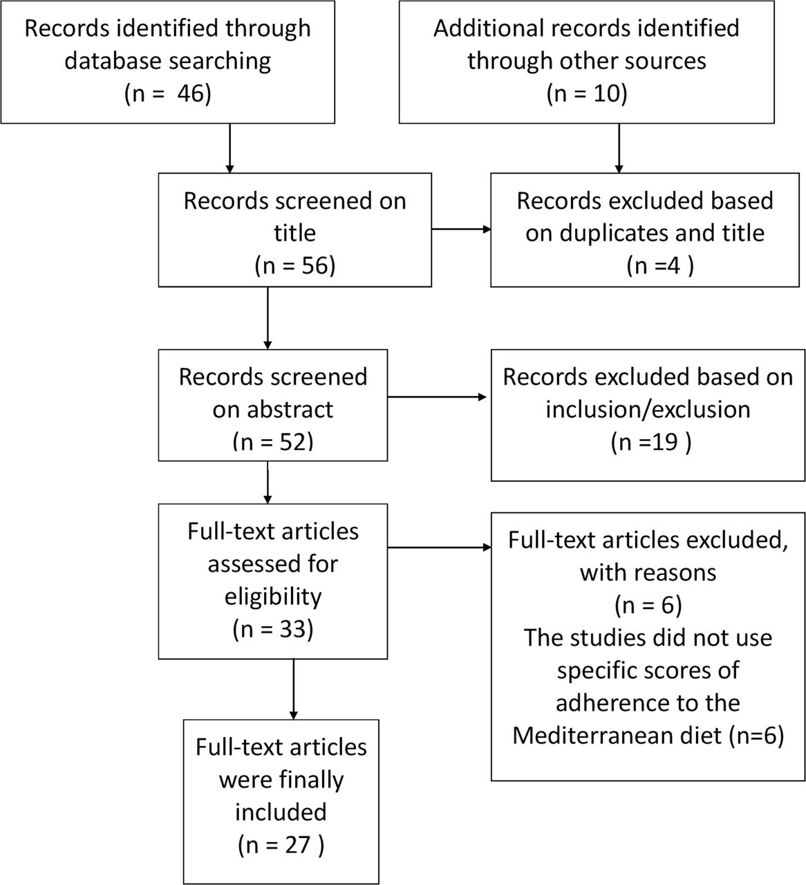 Evaluation of Mediterranean diet adherence scores: a