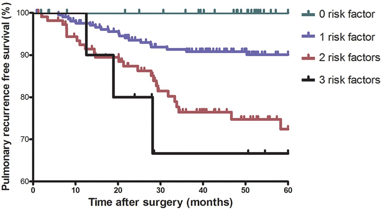 Pulmonary Metastasis In Rectal Cancer A Retrospective Study Of Clinicopathological Characteristics Of 404 Patients In Chinese Cohort Bmj Open