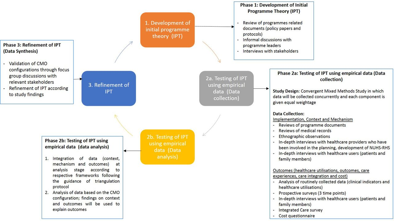 Realist evaluation of a complex integrated care programme: protocol