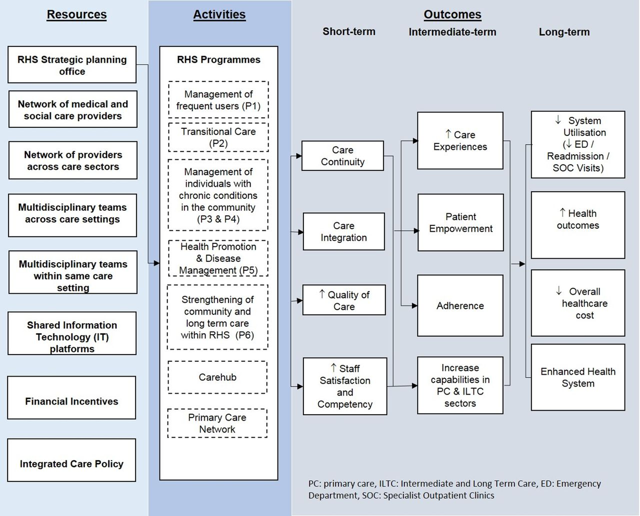 Realist Evaluation Of A Complex Integrated Care Programme