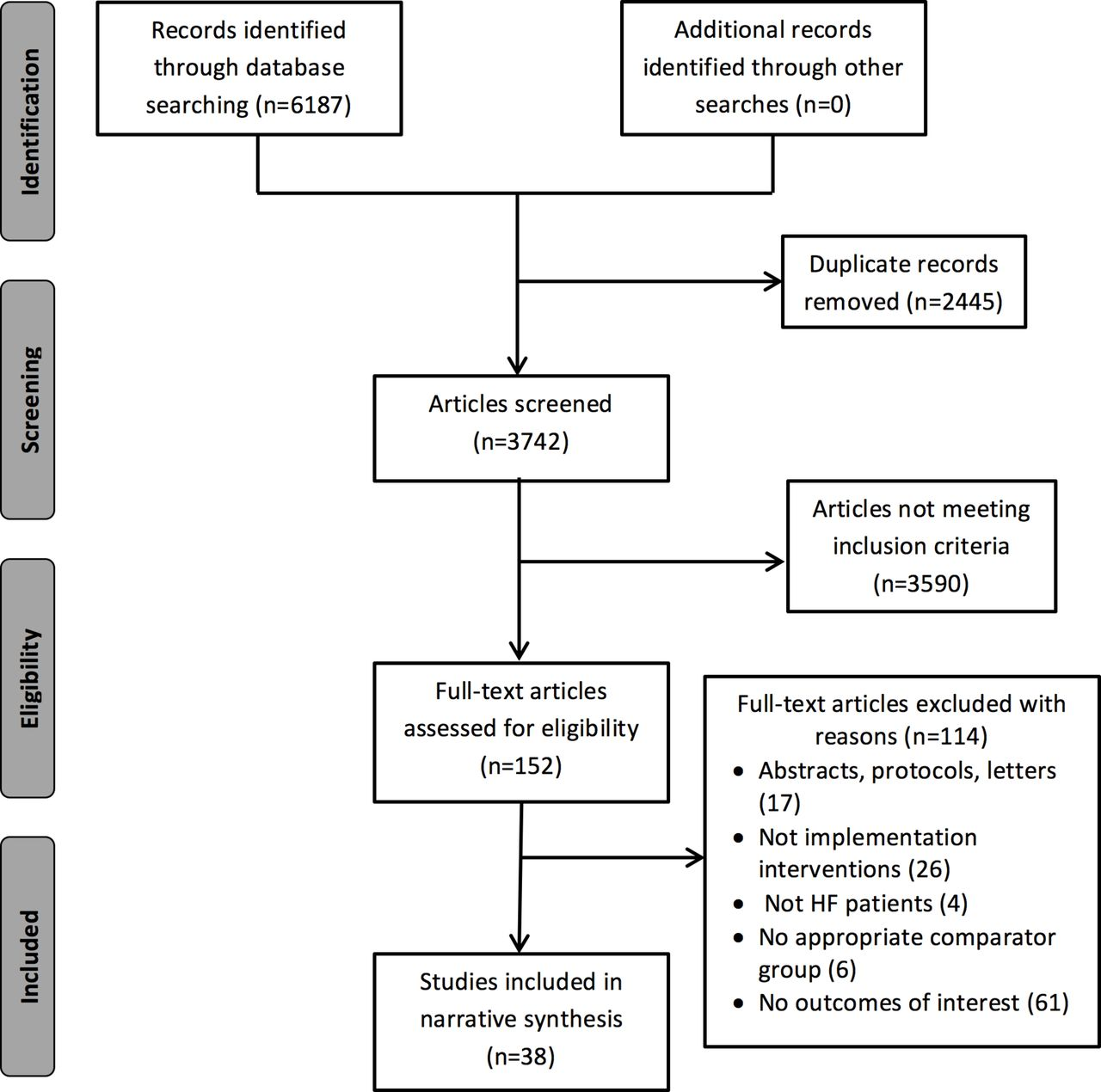 Effectiveness of implementation interventions in improving physician ...