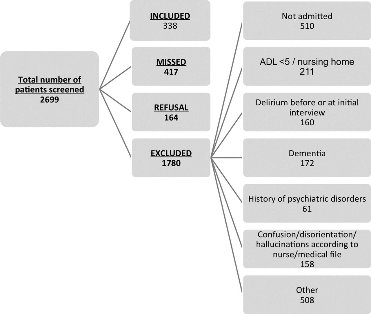 Incidence of delirium in the Canadian emergency department