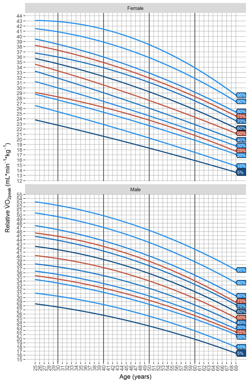 Reference values for peak oxygen uptake: cross-sectional analysis of