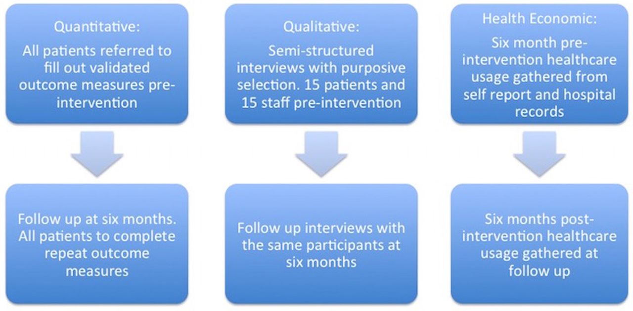 A novel inpatient complex pain team: protocol for a mixed-methods