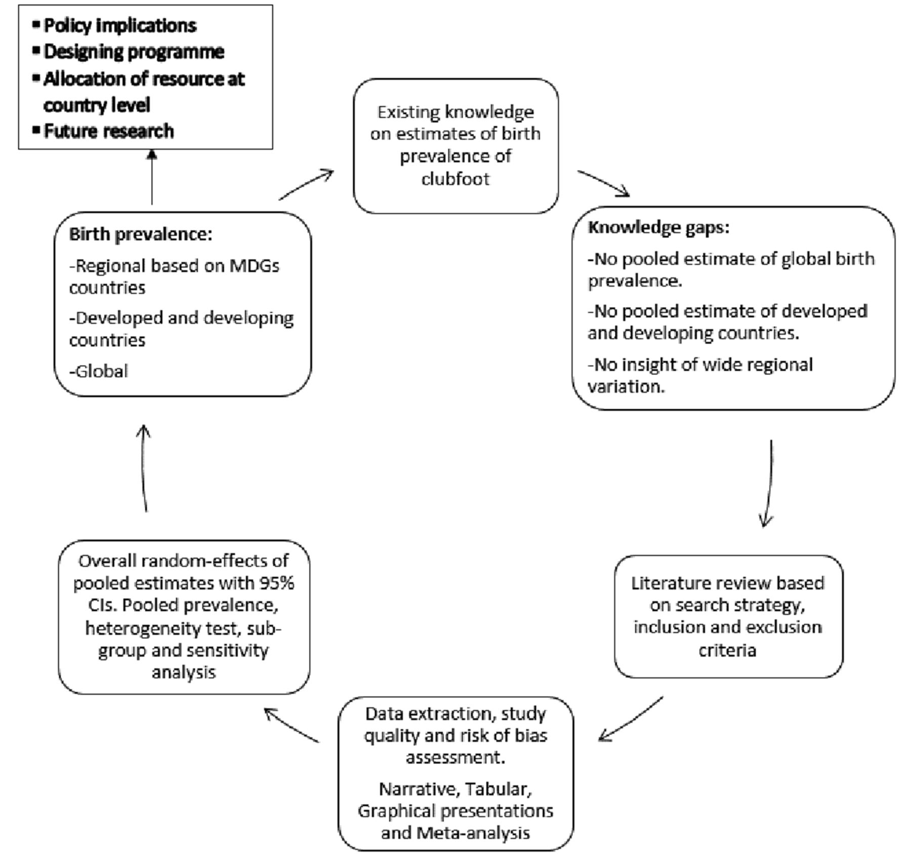 Systematic review and meta-analysis of global birth prevalence of