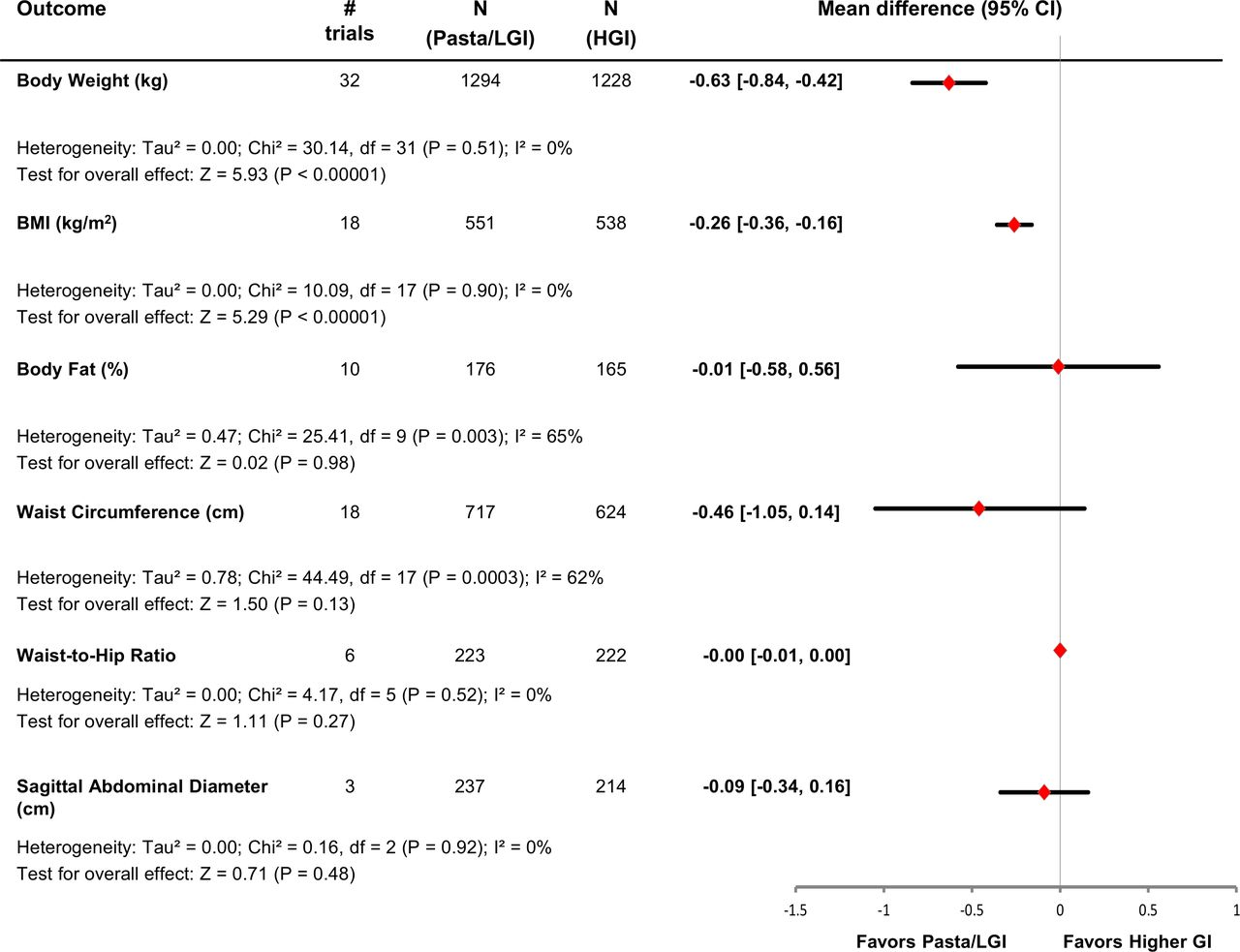 Effect of pasta in the context of low-glycaemic index