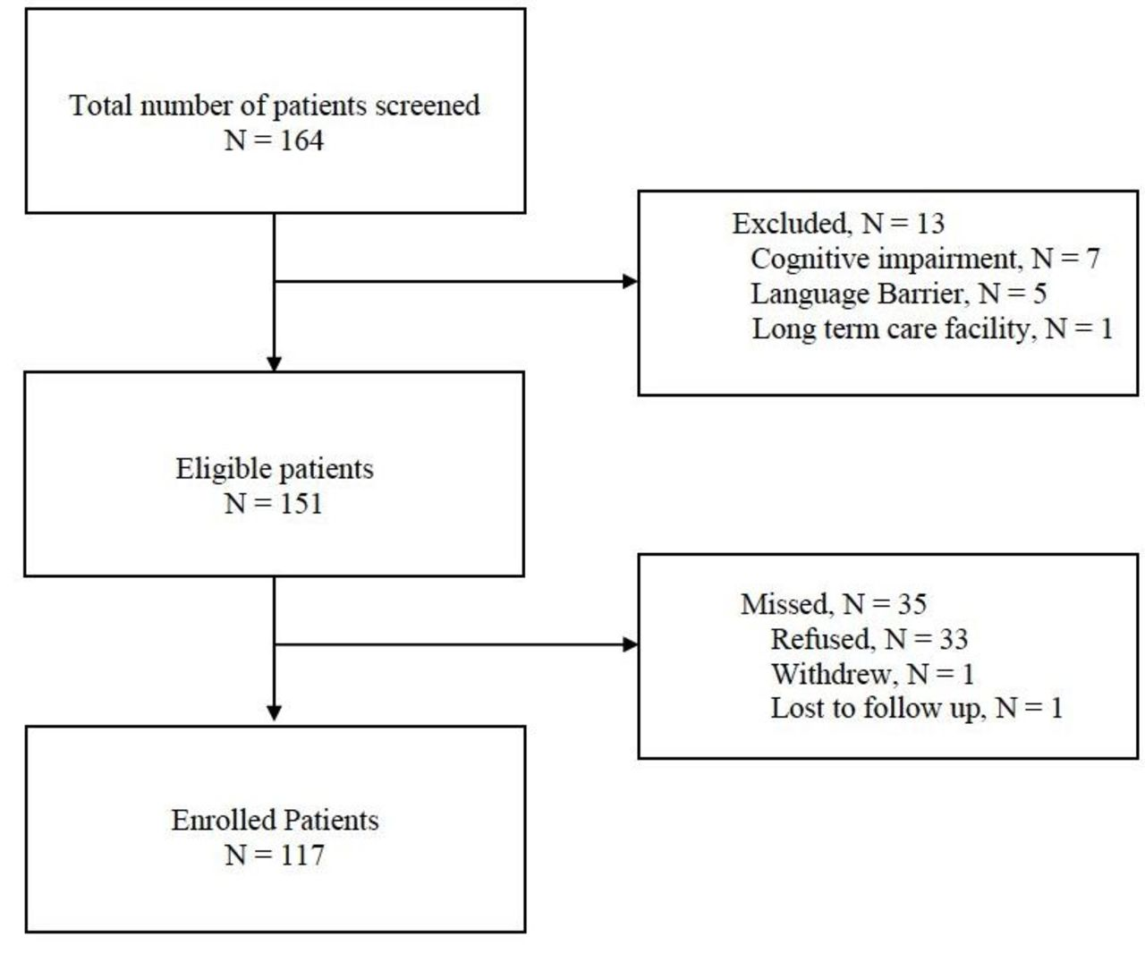 diagnostic accuracy of the ottawa 3dy and short blessed