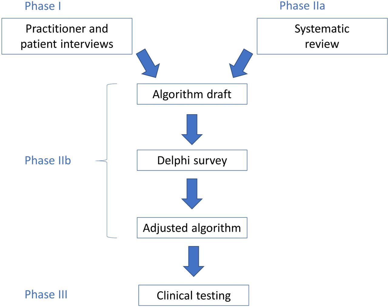 Development and evaluation of an algorithm-based tool for