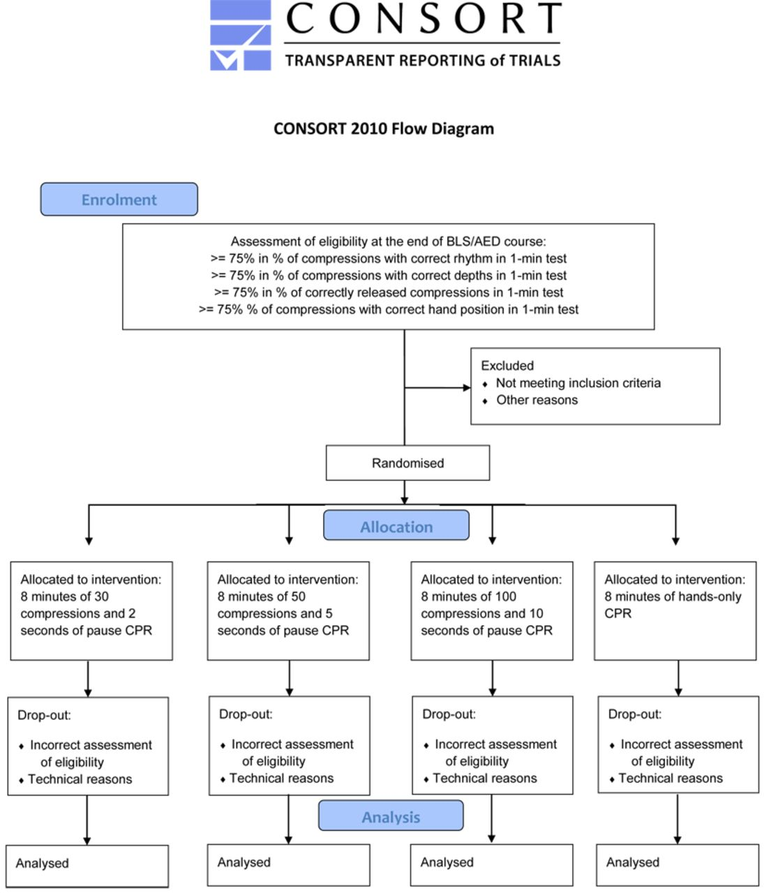 Protocol Of A Multicenter International Randomized Controlled