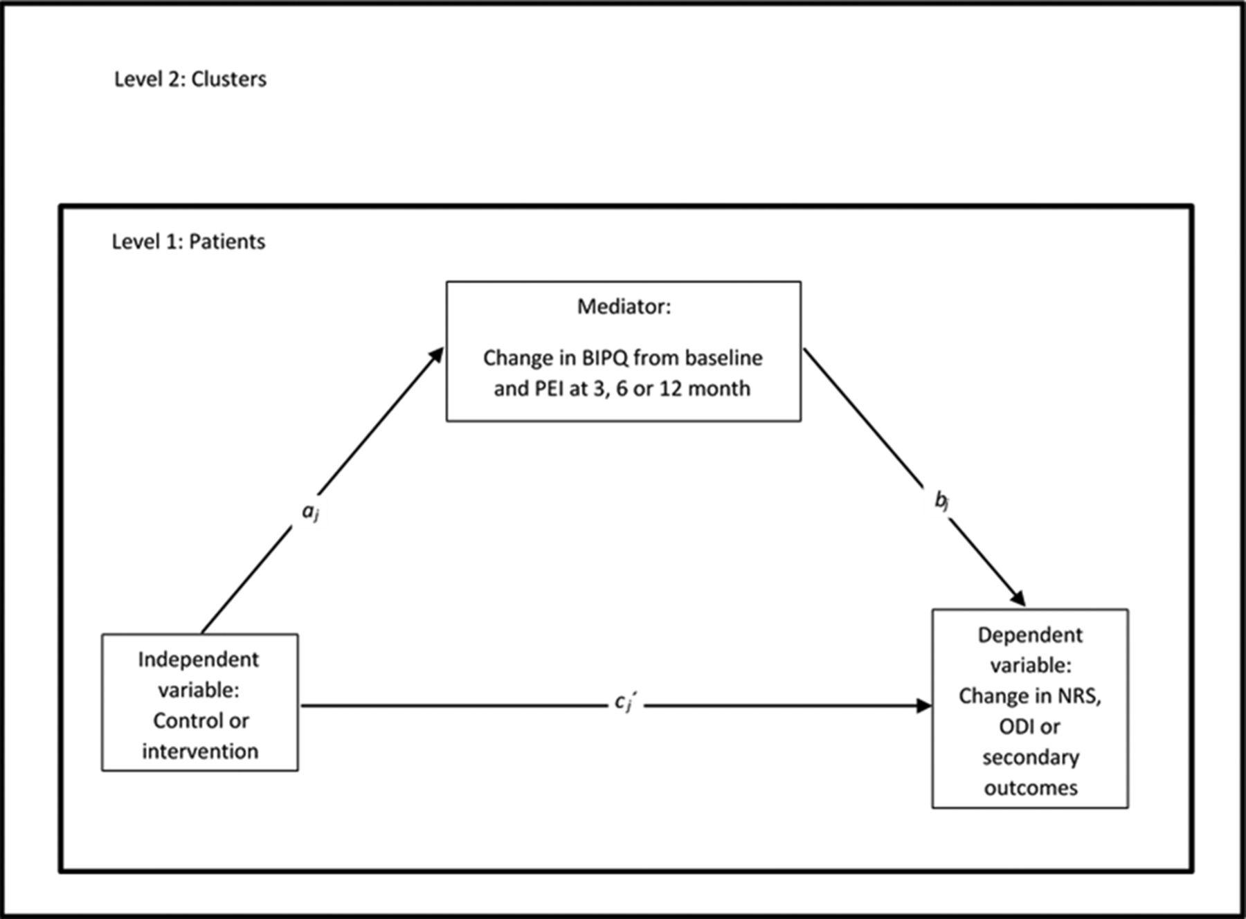 Effectiveness of implementing a best practice primary healthcare