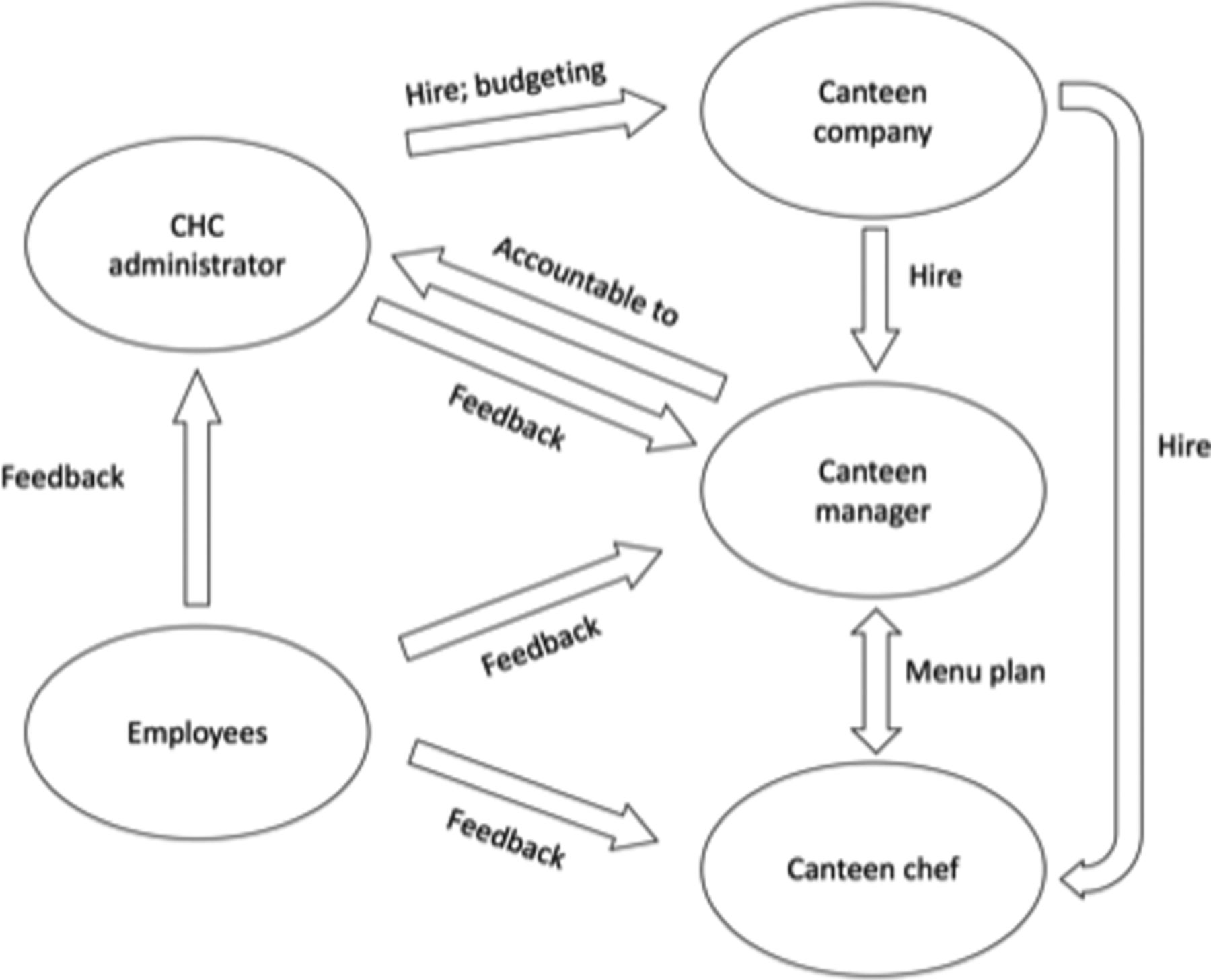 Enablers and barriers to improving worksite canteen