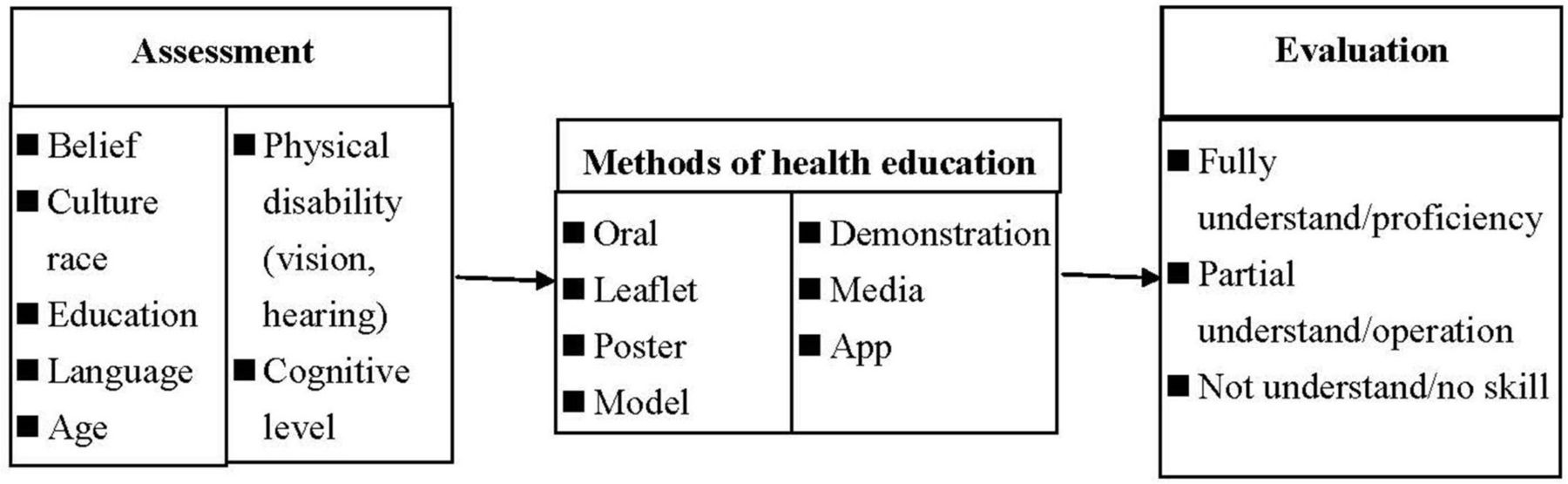 Electronic Health Records >> Effectiveness of a computerised system of patient education in clinical practice: a longitudinal ...