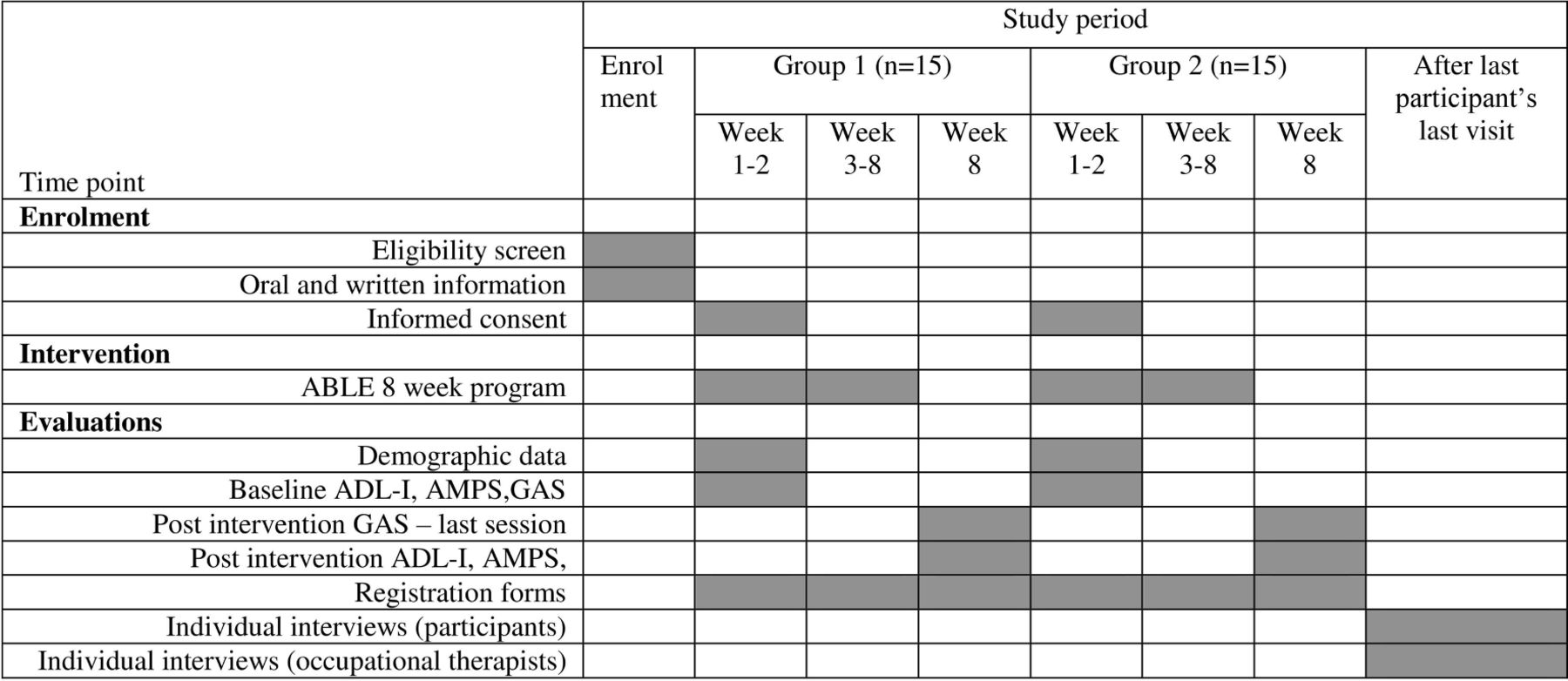 evaluation of an intervention programme addressing ability