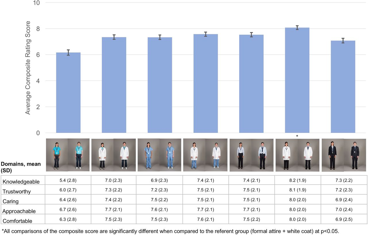 Understanding patient preference for physician attire: a