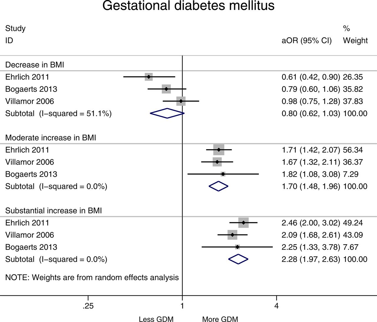 Interpregnancy weight change and adverse pregnancy outcomes