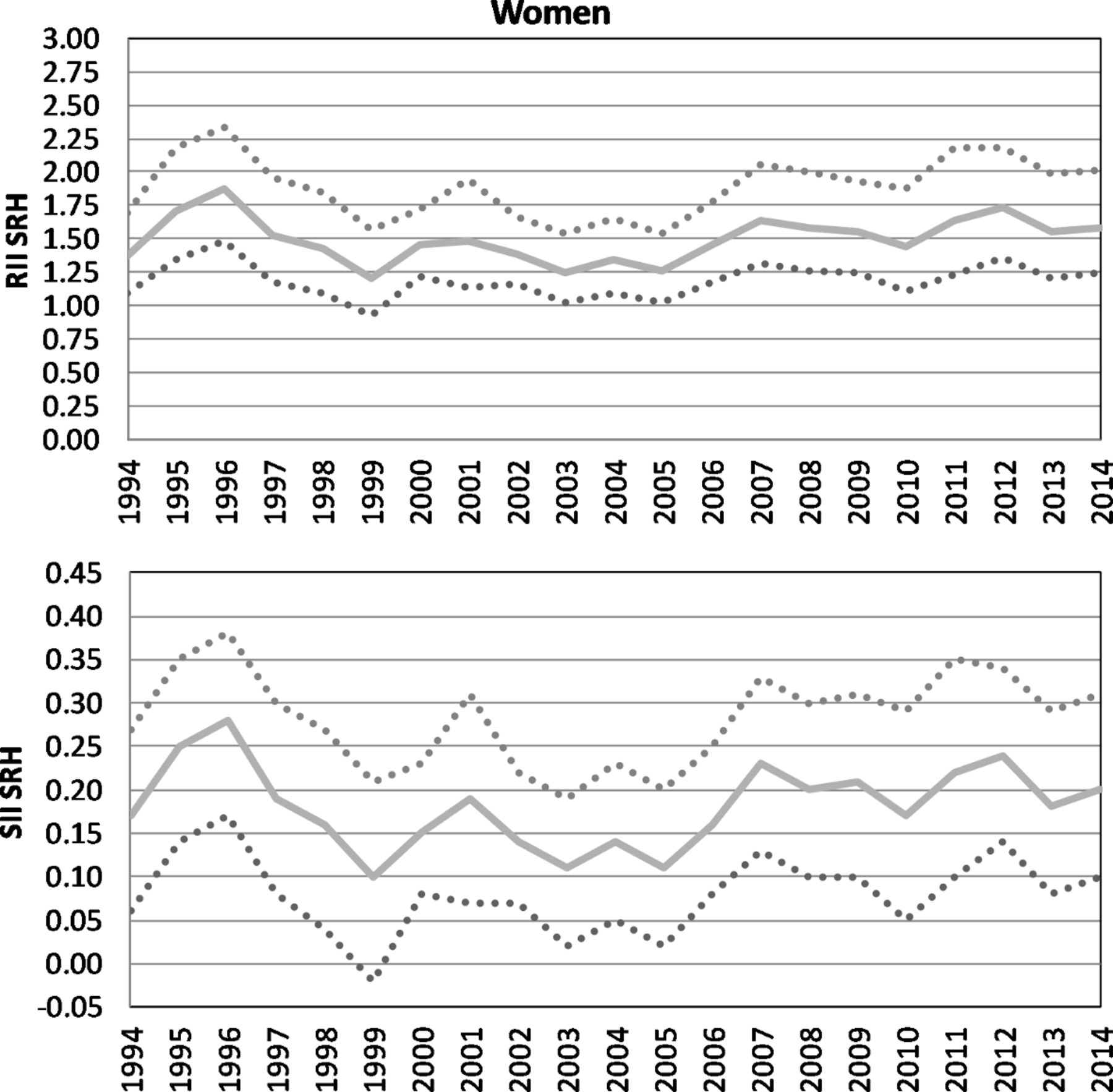 Educational inequalities in subjective health in Germany from 1994