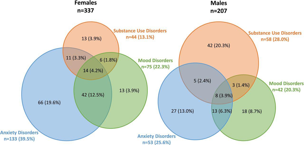 common mental disorders among indigenous people living in regional  remote and metropolitan