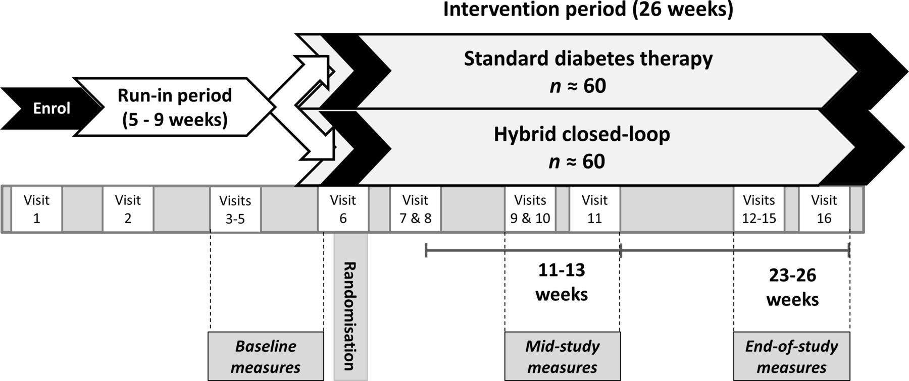 Effect of 6 months of hybrid closed-loop insulin delivery in