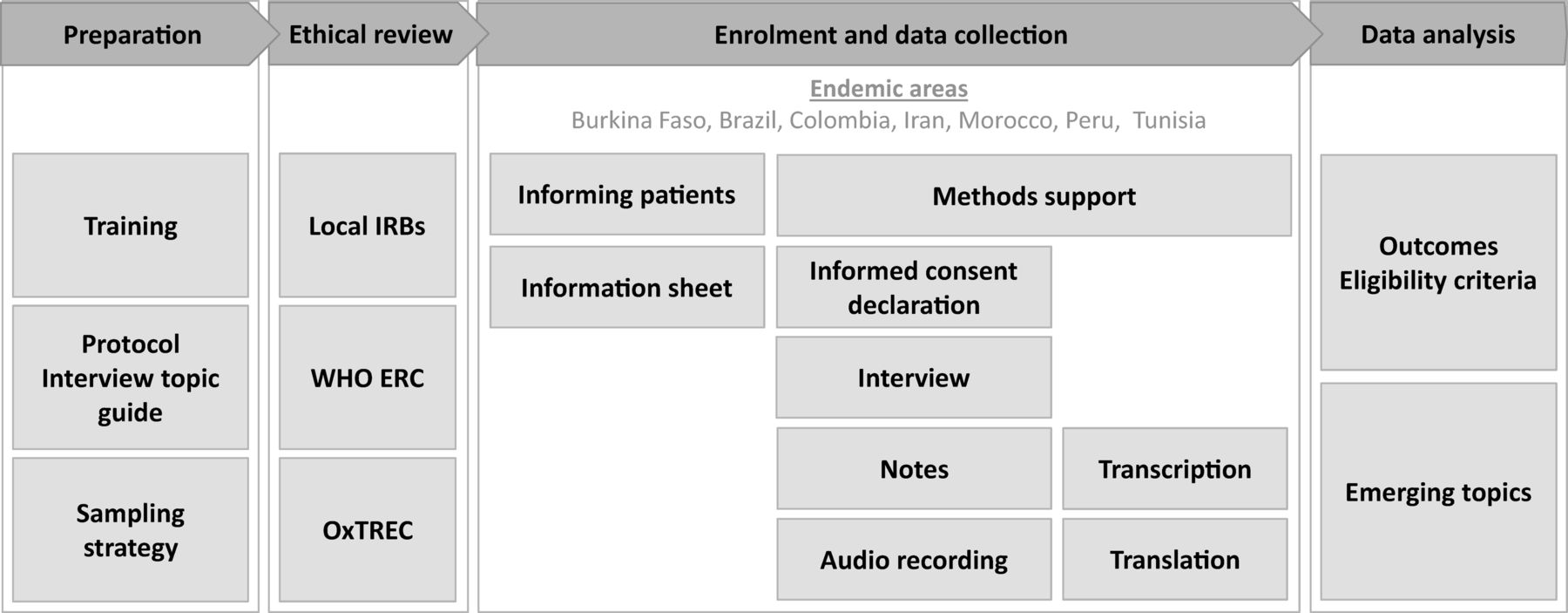 An international qualitative study exploring patients' experiences