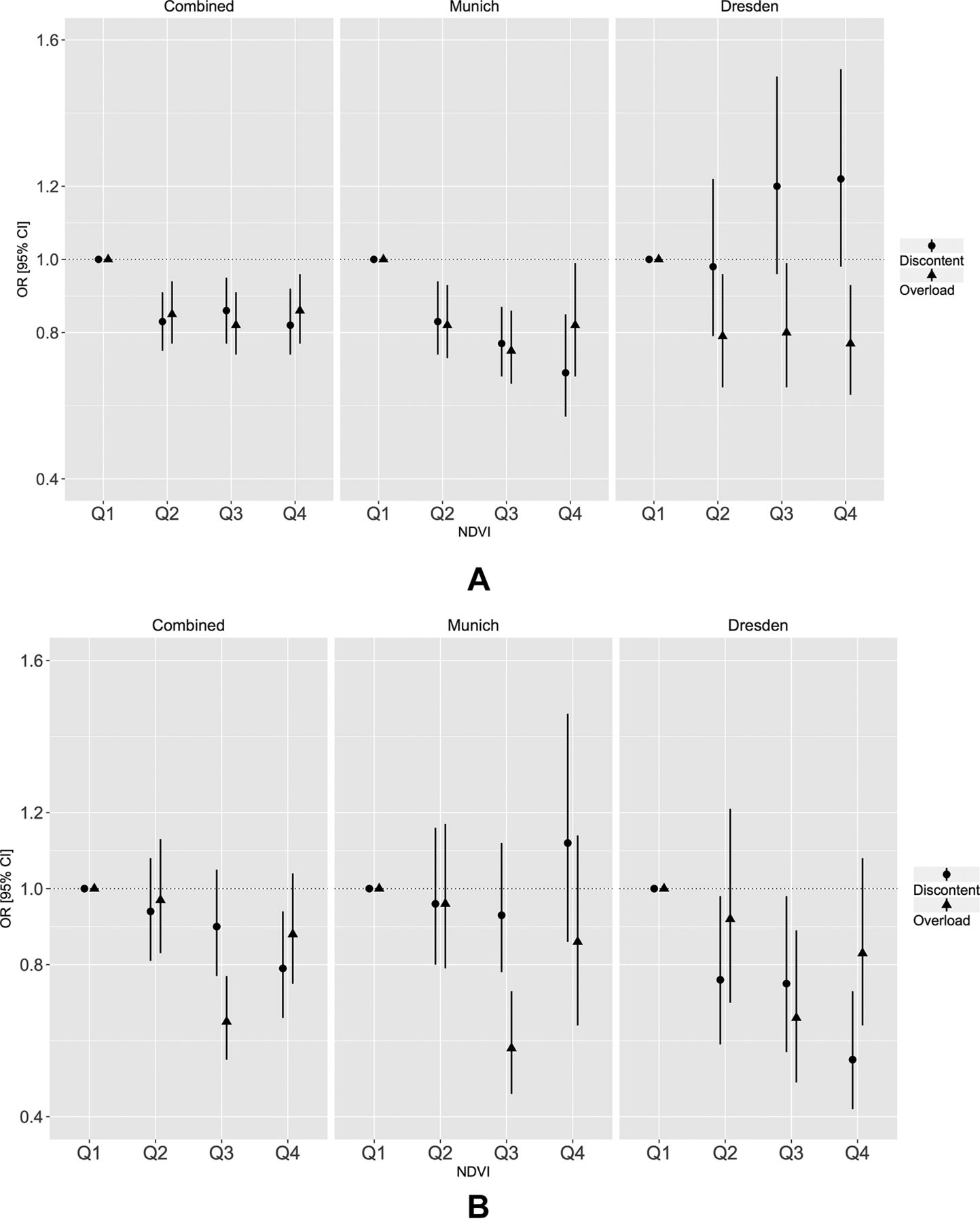 Greenness and job-related chronic stress in young adults: a