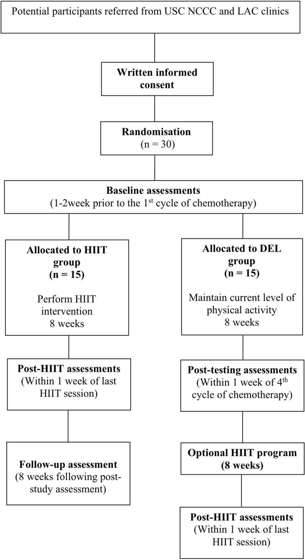 Effects of high-intensity interval training on vascular