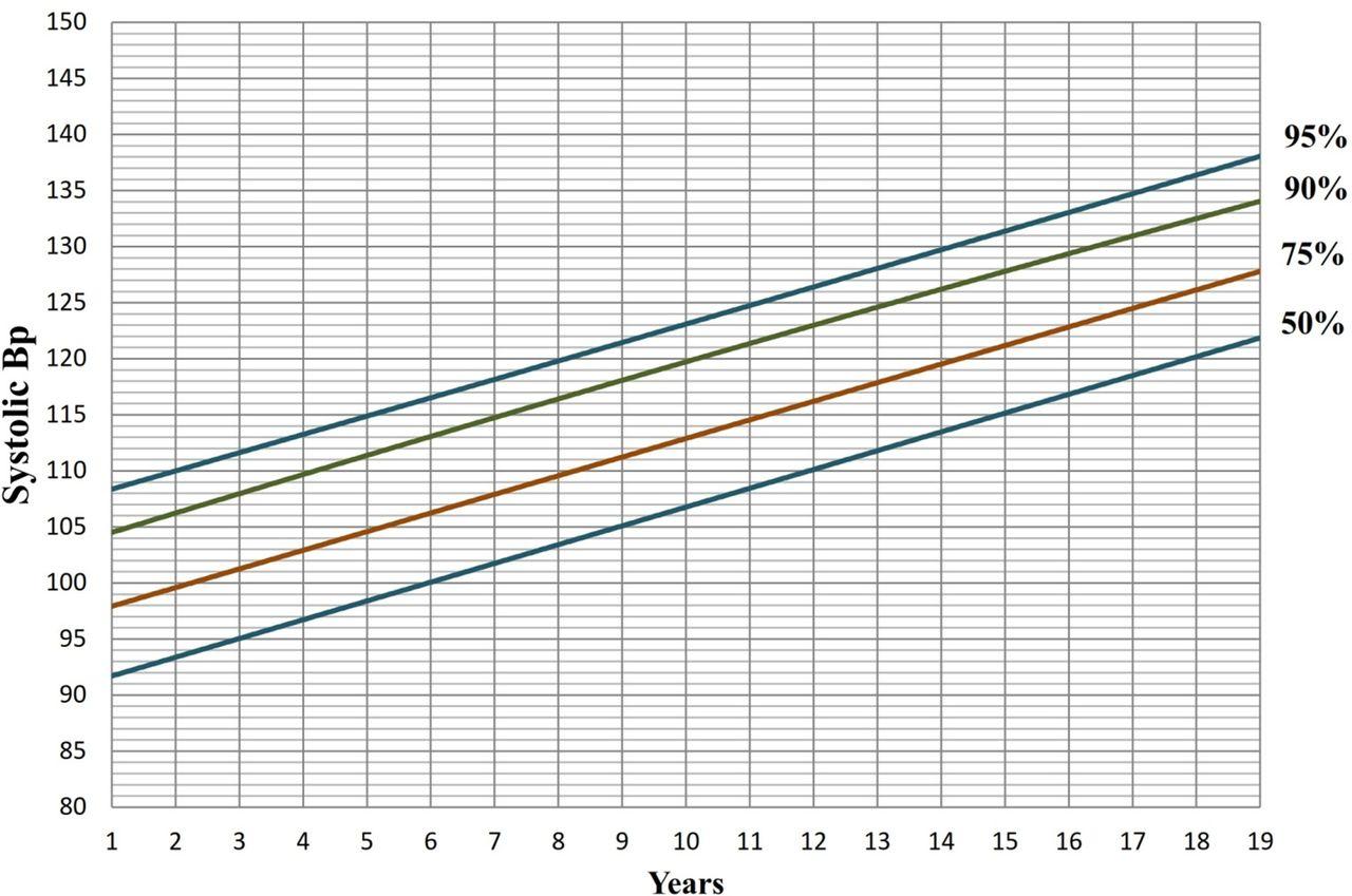 Establishment Of Blood Pressure Nomograms Representative For