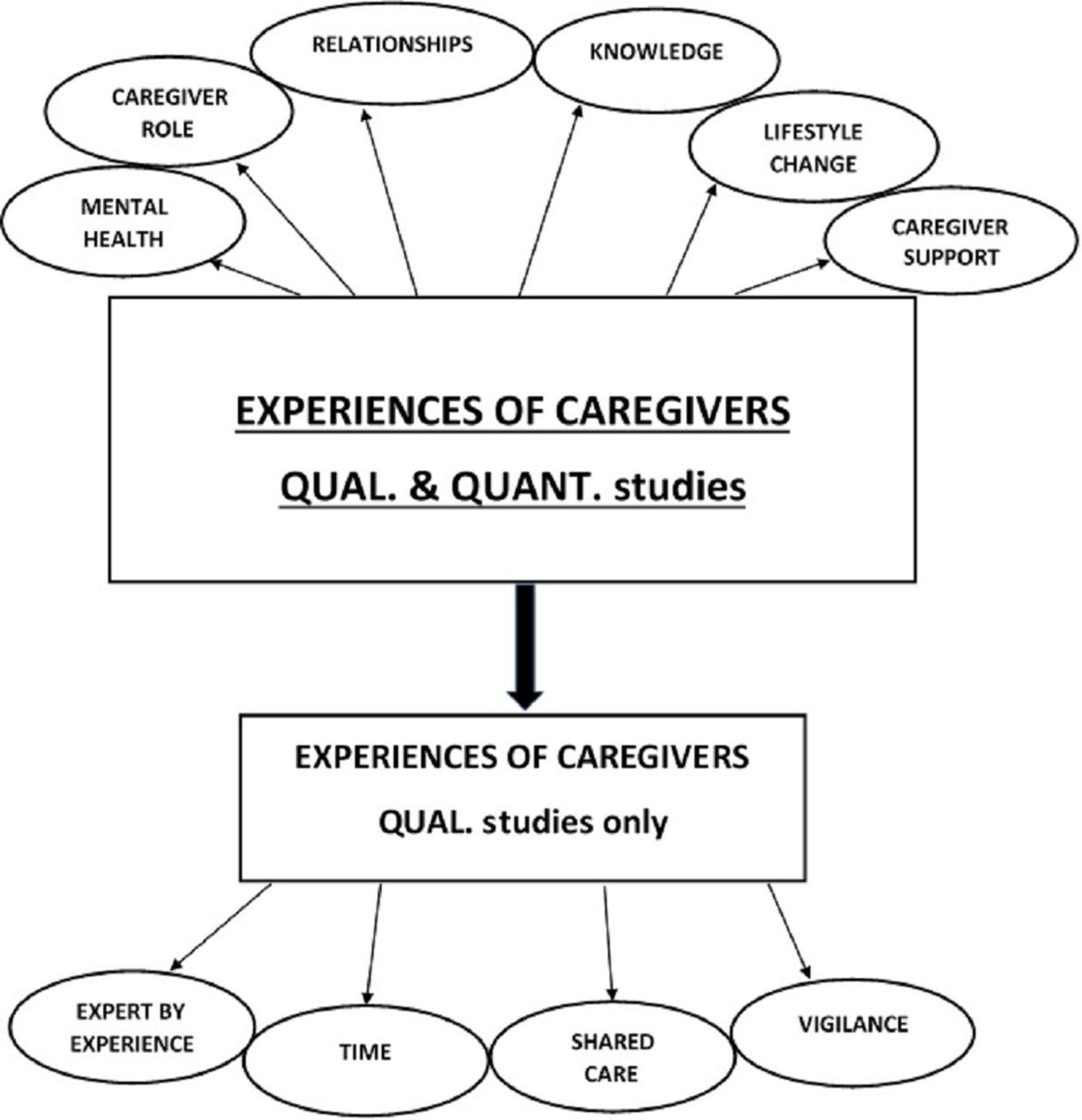 Who Cares?' The experiences of caregivers of adults living