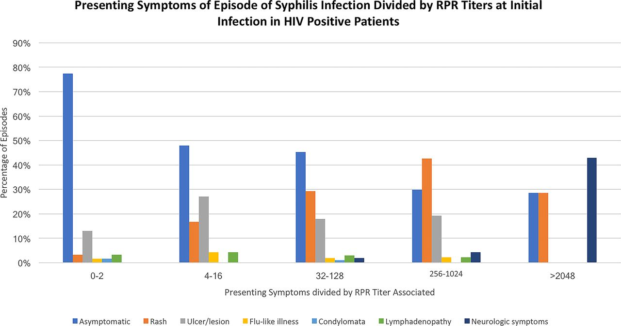 A retrospective study of the clinical features of new syphilis